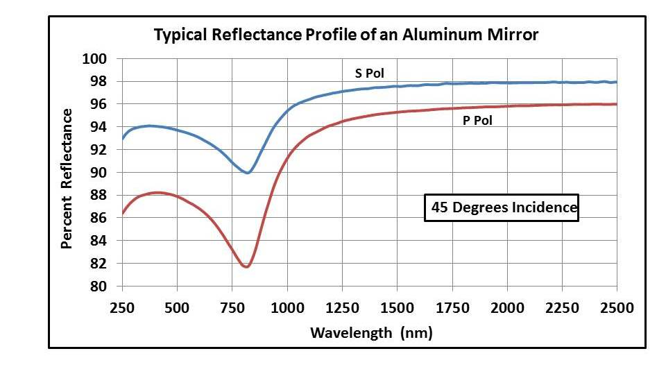 Aluminum mirror reflectance at 45 degrees incidence