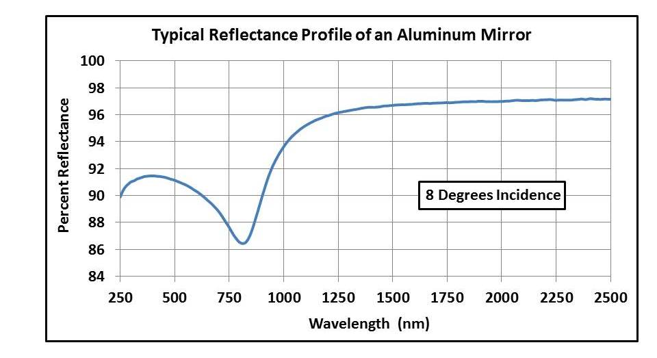 Aluminum mirror reflectance at 8 degrees incidence