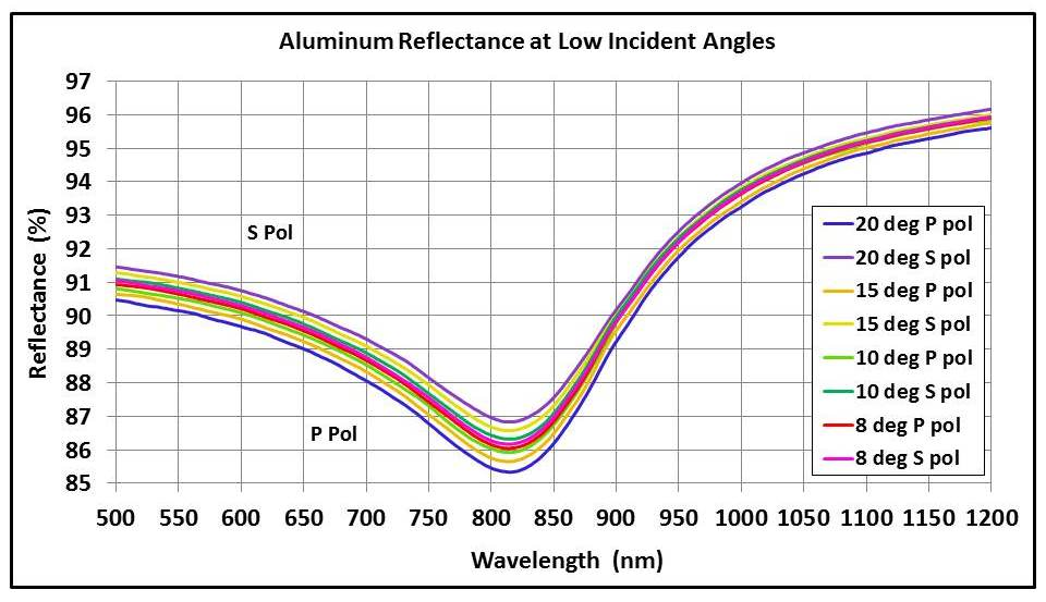 Reflectance of an aluminum mirror at low incident angles