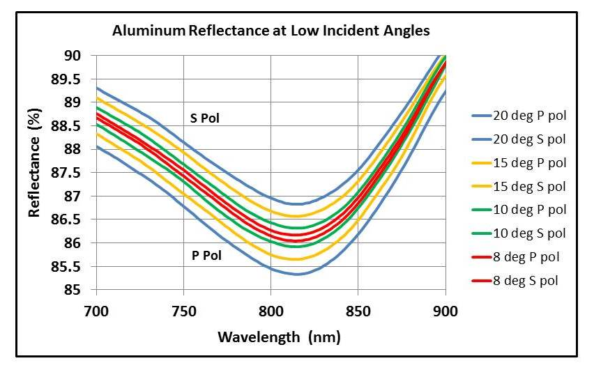 Aluminum reflectance at low incident angles