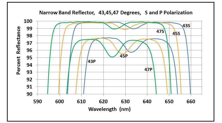 Example spectra of a narrow band reflector at three angles of radiation incidence