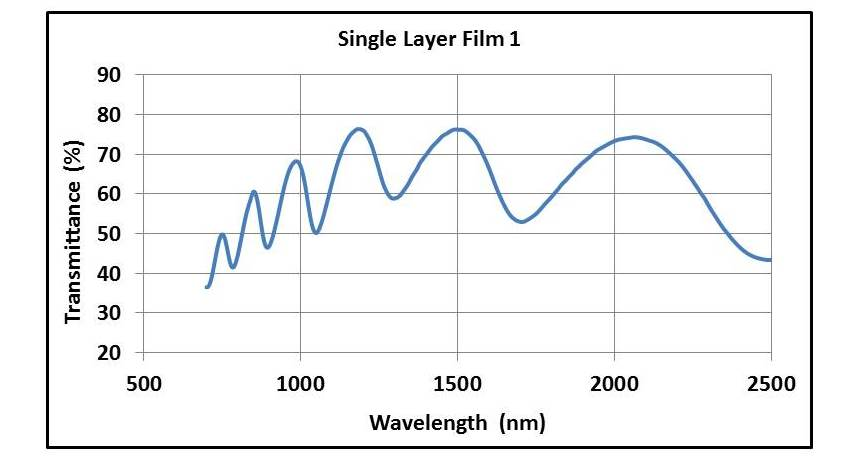 Transmission spectrum of a single layer film 1
