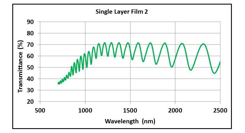 Transmission spectrum of a single layer film 2